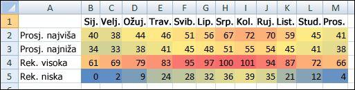 Uvjetno oblikovani podaci o temperaturi