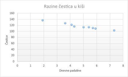 raspršeni grafikon