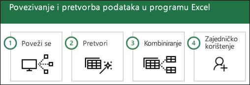 Koraci za Power Query: 1) povezivanje, 2) transformacija, 3) kombinirali, 4) zajedničko korištenje