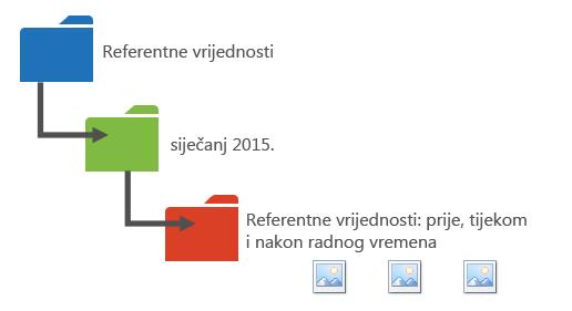 Grafika s prikazom načina za organiziranje podataka o performansama u mape.