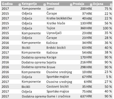 Ogledna tablica programa Excel