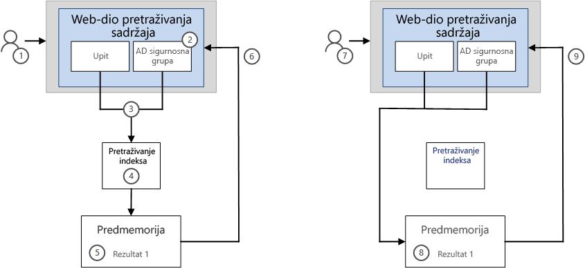 Prikaz rezultata u cswp-sa značajkom Međuspremanje