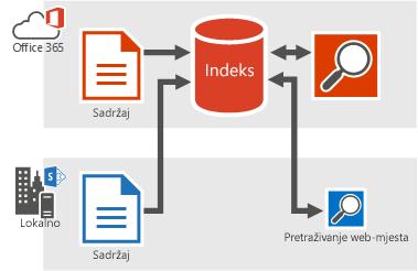 Slika prikazuje lokalne sadržaje i one iz sustava Office 365 koji ulaze u indeks za pretraživanje sustava Office 365 i rezultate pretraživanja koji potječu iz indeksa pretraživanja sustava Office 365.