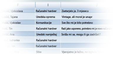 Tablica uvezenih podataka u programu Excel