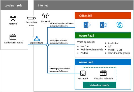 Preuzmite poster oblaka hibridnog da biste dobili pregled sustava Office 365 hibridnog mogućnosti