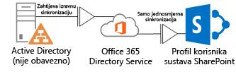 dijagram na kojem se prikazuje kako lokalni active directory pomoću alata dirsync šalje informacije o profilu u imenički servis sustava office 365, koji ih potom šalje u profil sustava sharepoint online
