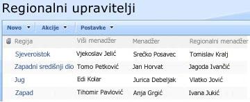 Regionalne upravitelja prilagođenog popisa