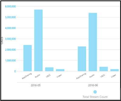 Ukupan broj tokova za nadzornu ploču za kvalitetu poziva.