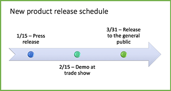 Sample timeline graphic