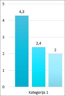 Isječak zaslona s tri trake u trakasti grafikon, svaka s točnim brojem na osi vrijednosti pri vrhu trake.  Os vrijednosti popisa round brojeva. Kategorije 1 je ispod trake.