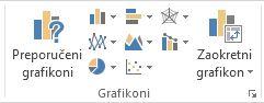 Grupa Grafikoni na kartici Umetanje