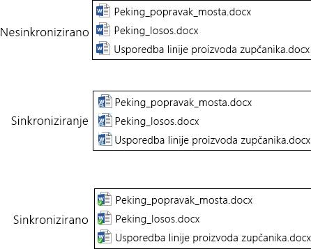 ikone datoteka mijenjaju se kad se datoteka prenese i sinkronizira sa servisom onedrive za tvrtke u sustavu office 365