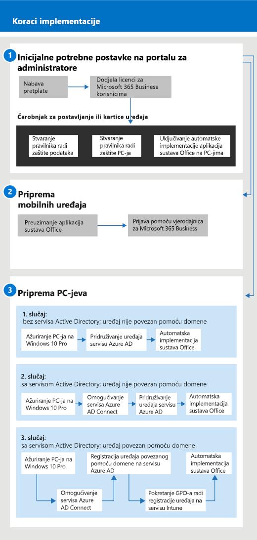 Dijagram na kojem se prikazuje tijek postavljanja i upravljanja za administratore i korisnike.