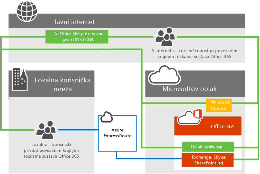 Povezivanje sustava Office 365 s ExpressRoute