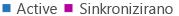 Legenda grafikona izvješća o aktivnosti servisa OneDrive za tvrtke