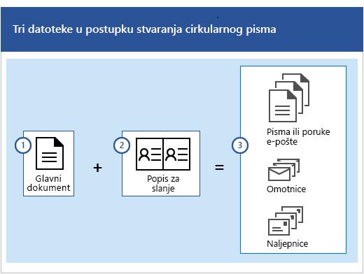 Tri datoteke u postupku stvaranja cirkularnog pisma, glavni dokument i popis za slanje poruka e-pošte kojim se stvara niz pisama ili poruka e-pošte, omotnica ili naljepnica.