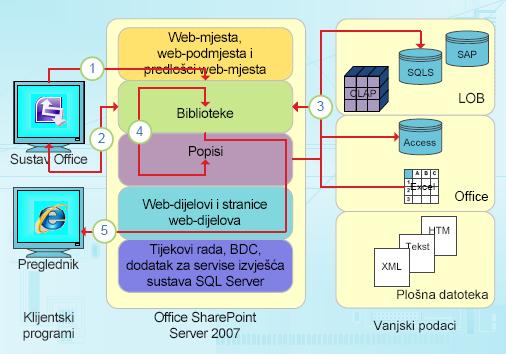 Integracijske točke programa InfoPath usredotočene na podatke