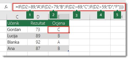 "Kompleksna složena naredba IF – Formula u ćeliji E2 glasi =IF(B2>97;""A+"";IF(B2>93;""A"";IF(B2>89;""A-"";IF(B2>87;""B+"";IF(B2>83;""B"";IF(B2>79;""B-"";IF(B2>77;""C+"";IF(B2>73;""C"";IF(B2>69;""C-"";IF(B2>57;""D+"";IF(B2>53;""D"";IF(B2>49;""D-"";""F""))))))))))))"
