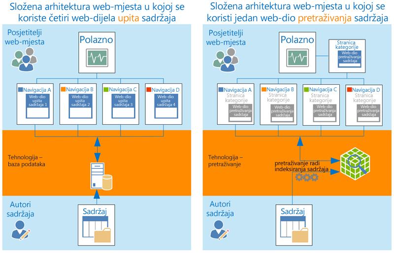 Složena arhitektura web-mjesta