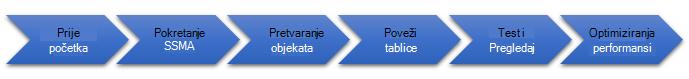 Faze migracije baze podataka na SQL Server