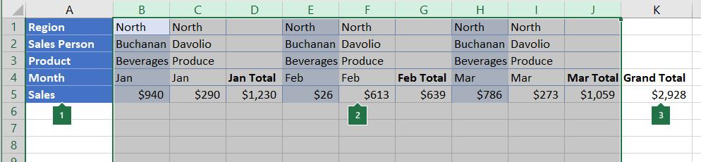 Podaci raspoređeni u stupcima koji će biti grupirani