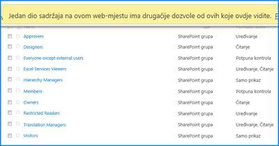 Snimka zaslona stranice Dozvole web-mjesta u sustavu SharePoint Online. Traka za poruke pri vrhu zaslona istaknuta je da bi se pokazalo da upućuje na to da neke od grupa ne nasljeđuju dozvole od nadređenog web-mjesta