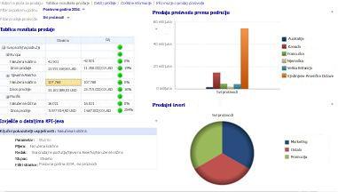 Nadzorna ploča prodaje s primijenjenim filtrima Poslovna godina i Prodaja proizvoda