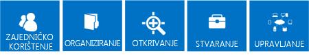 Niz plavih pločica ističu temeljne stupove za značajke sustava SharePoint 2013: Zajedničko korištenje, Organiziranje, Otkrivanje, Stvaranje i Upravljanje.