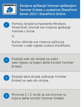 Proces zamjene aplikacije Yammer za SharePoint Server 2013 i SharePoint Online