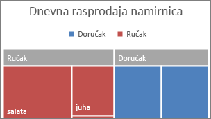 Slika kategorije najviše razine karte u obliku stabla prikazane na natpisu