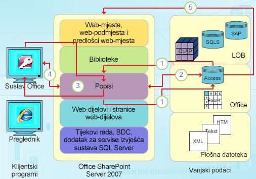 Integracijske točke programa Access usredotočene na podatke