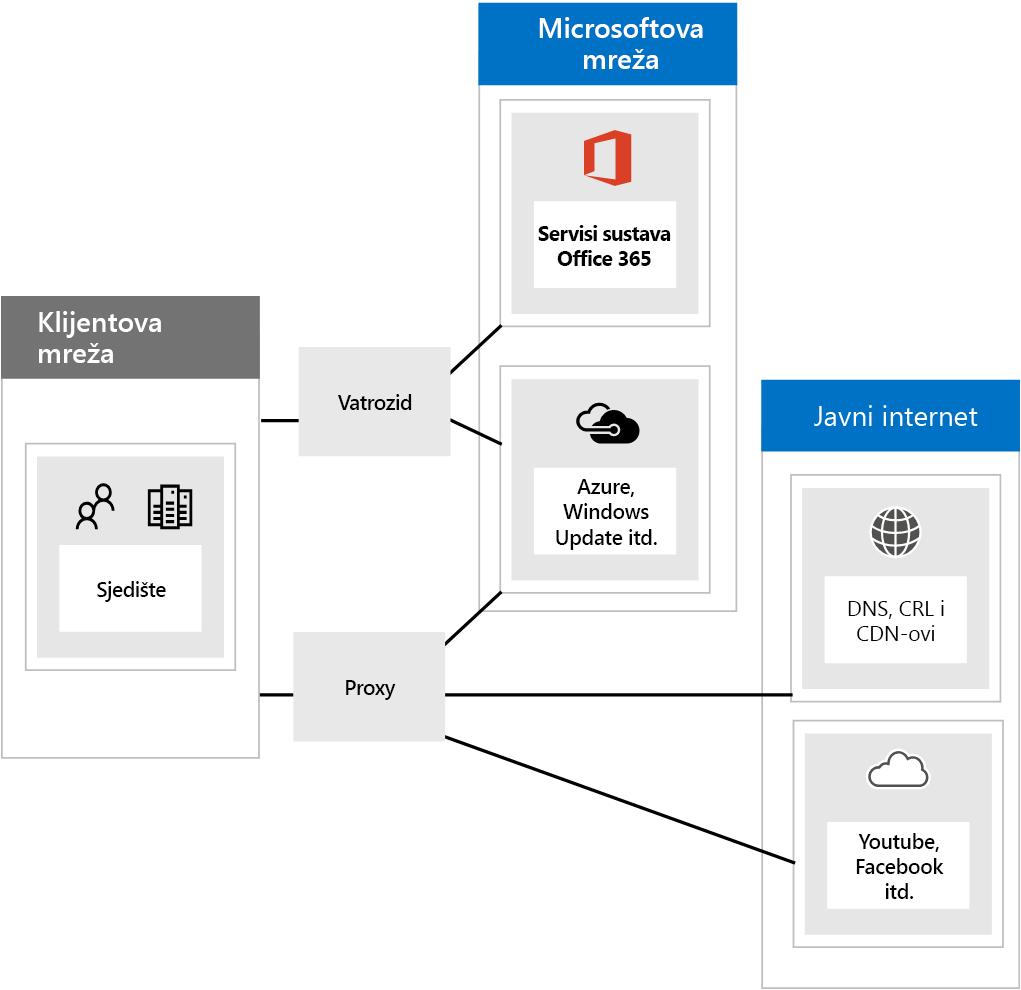 Povezivanje sa sustavom Office 365 putem vatrozida i proxy poslužitelja.