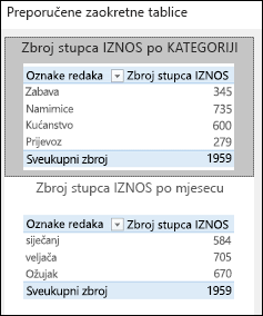 Dijaloški okvir Preporučene zaokretne tablice u programu Excel