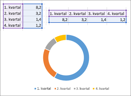 Dougnut grafikona