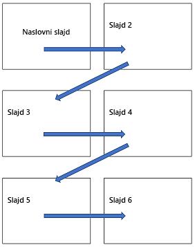 Vodoravni raspored više slajdova na ispisanoj stranici