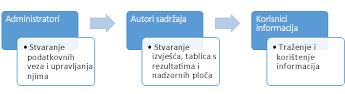 Administratori, autori sadržaja i korisnici informacija mogu koristiti web-mjesto BI centra