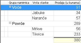 Prikaz s grupiranim sortiranjem i zbrojenim vrijednostima