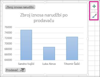 gumbi elementi grafikona i stilovi grafikona pored zaokretnog grafikona