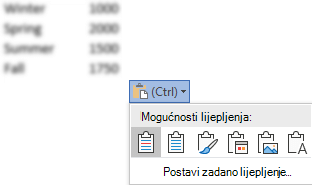Gumb Mogućnosti lijepljenja uz neke podatke programa Excel prošireni su da bi se prikazivale mogućnosti