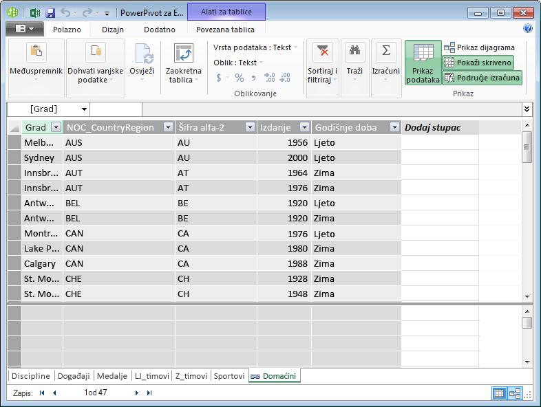 Sve su tablice prikazane u dodatku PowerPivot