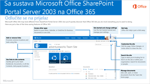 Sa sustava SharePoint 2003 na Office 365