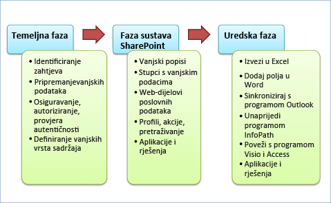 Tri faze razvoja