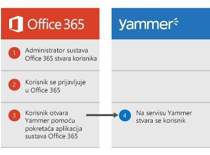 Dijagram koji se prikazuje kada administrator sustava Office 365 stvori korisnika. Korisnik se može prijaviti u Office 365 a zatim prijeći na Yammer iz pokretača aplikacija, nakon čega se stvara na servisu Yammer.