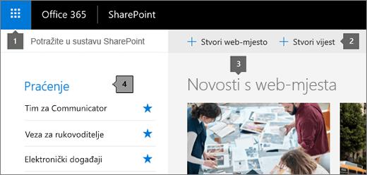 SharePoint Online glavne stranice