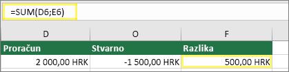 Ćelija D6 s vrijednošću $2,000.00, ćelija E6 s vrijednošću $1,500.00, ćelija F6 s formulom: =SUM(D6,E6) i rezultatom $500.00
