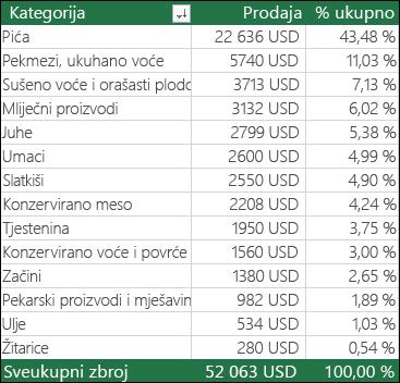 Primjer zaokretne tablice prema kategoriji, prodaje i % ukupnog zbroja