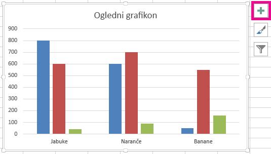 Ikona Elementi nalazi se na gornjem desnom kutu na grafikonu.