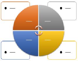 SmartArt grafika u matrici Cycle