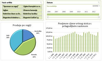 Primjer nadzorne ploče komponente Excel Services