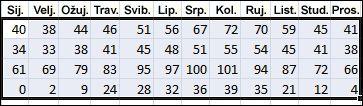 Primjer odabranih podataka za sortiranje u programu Excel